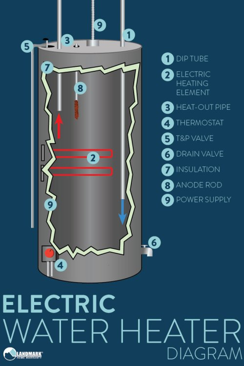 small resolution of how en electric water heater works diagram