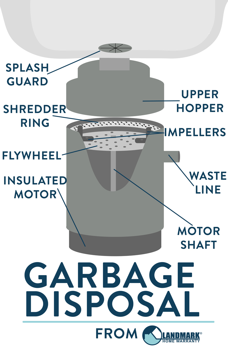 hight resolution of how does a garbage disposal work garbage disposal wiring diagram diagram of a garbage