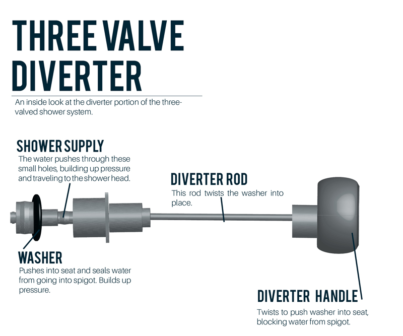 shower diverter valve diagram minn kota 24 volt wiring why does my faucet keep running when i turn on a of the three