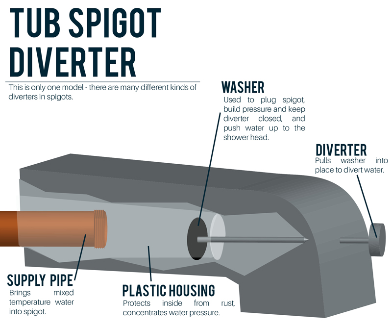 shower diverter valve diagram simplicity lawn mower belt why does my faucet keep running when i turn on a tub spigot
