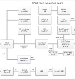 xport edge evaluation board block diagram [ 1367 x 884 Pixel ]