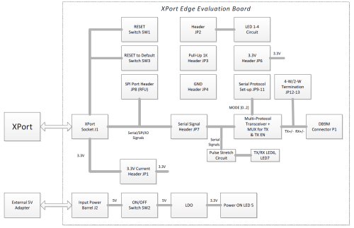 small resolution of xport edge evaluation board block diagram