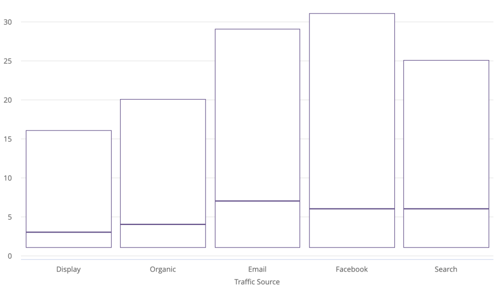 medium resolution of if your query includes only two or three measures your boxplot visualization will display only the box portion of the chart and not the whiskers