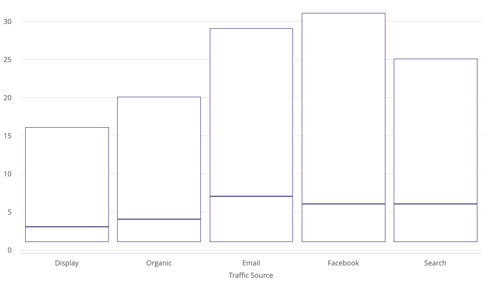 hight resolution of if your query includes only two or three measures your boxplot visualization will display only the box portion of the chart and not the whiskers