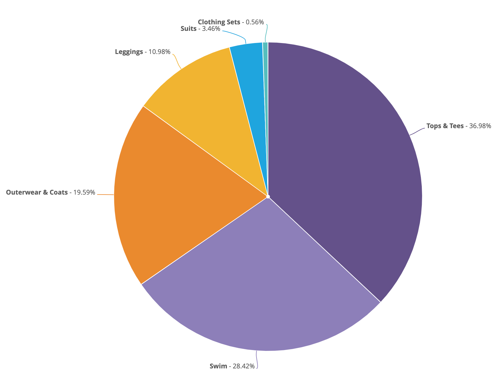 Pie Chart Options