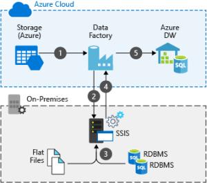 Hybrid ETL with existing onpremises SSIS and Azure Data Factory  Azure Example Scenarios
