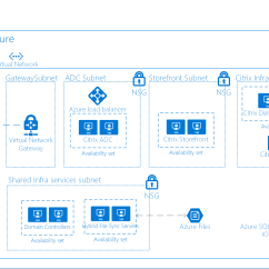 Citrix Architecture Diagram 4 Bank Marine Battery Charger Wiring Linux Virtual Desktops With Azure Example