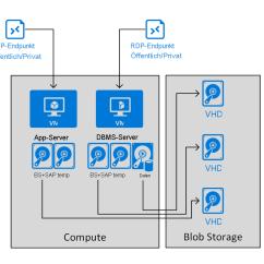 Sap Business One Architecture Diagram Jl W6 Wiring Azure Virtual Machines  Planung Und Implementierung Für
