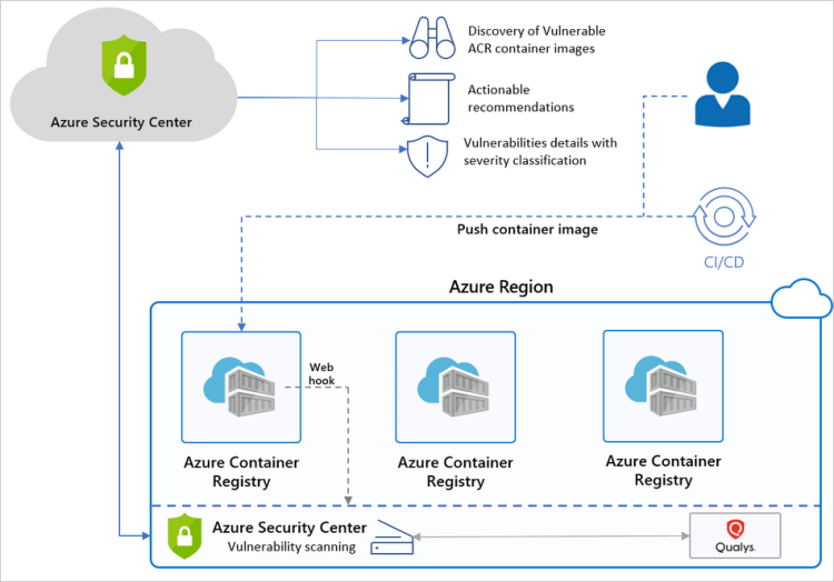 Azure Security Center and Azure Container Registry (ACR) high-level overview.