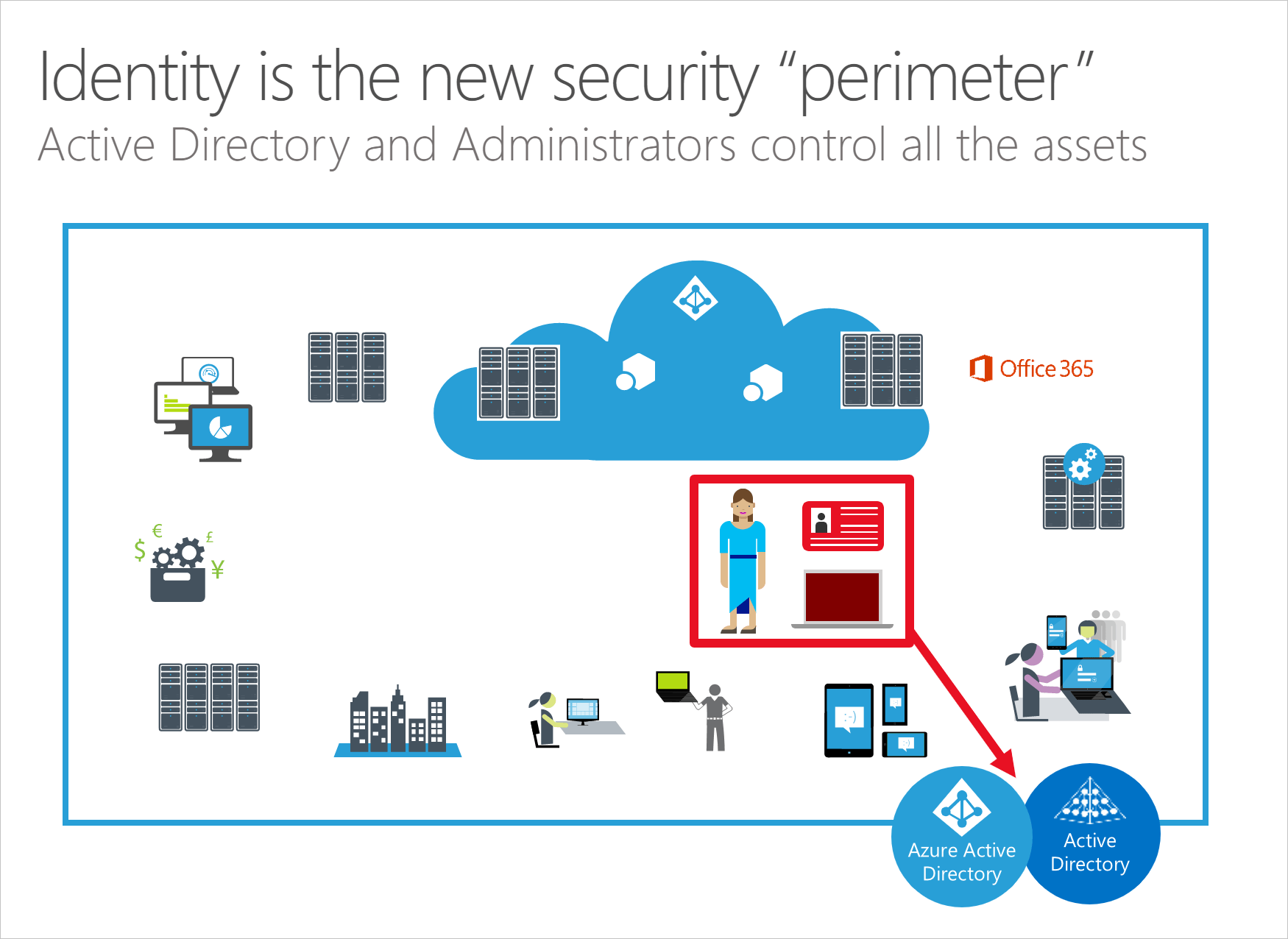 Identity is the new security perimeter