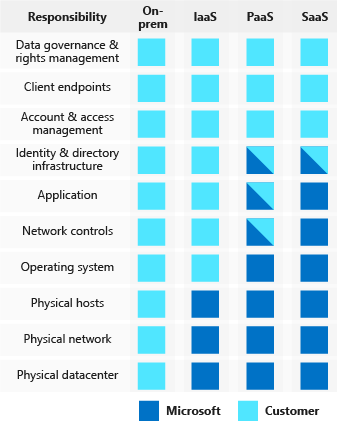 Illustration showing how cloud providers and customers share security responsibilities under different types of compute service implementation: on-premises, infrastructure as a service, platform as a service, and software as a service.