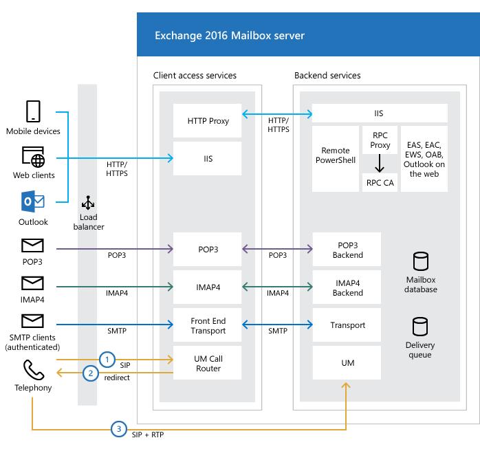 Microsoft Access Database