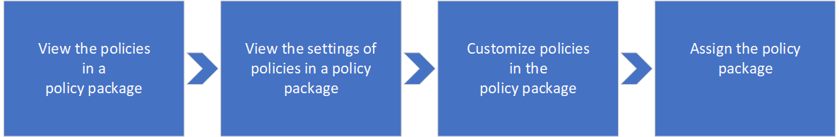 Overview of how to use policy packages