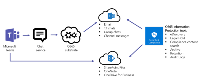 Diagram of the workflow of Teams data to Exchange and SharePoint.