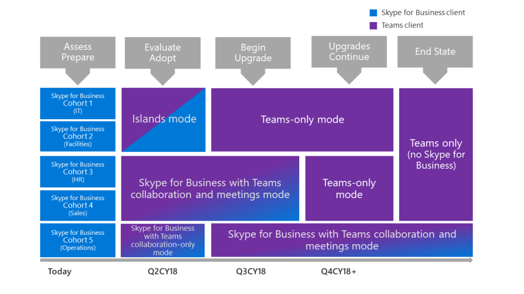 In the gradual upgrade journey, cohorts of users initially use Teams in a variety of upgrade modes, side by side with Skype for Business. Some cohorts transition to Teams-only mode, while one group of users stays with Skype for Business with Teams collaboration and meetings mode.