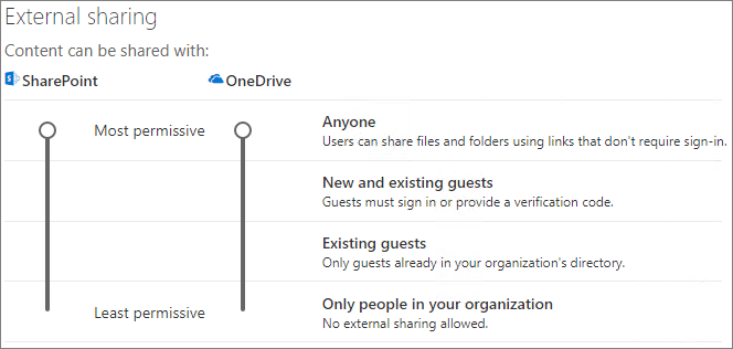 Screenshot of SharePoint organization-level sharing settings