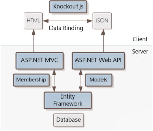 Single Page Application: KnockoutJS template | Microsoft Docs