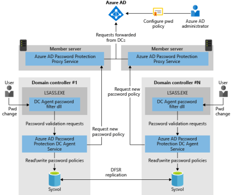 How Azure AD password protection components work together