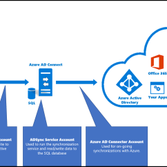 With Azure Ad Adfs Diagram Carrier Air Handler Wiring Connect Accounts And Permissions Microsoft Docs