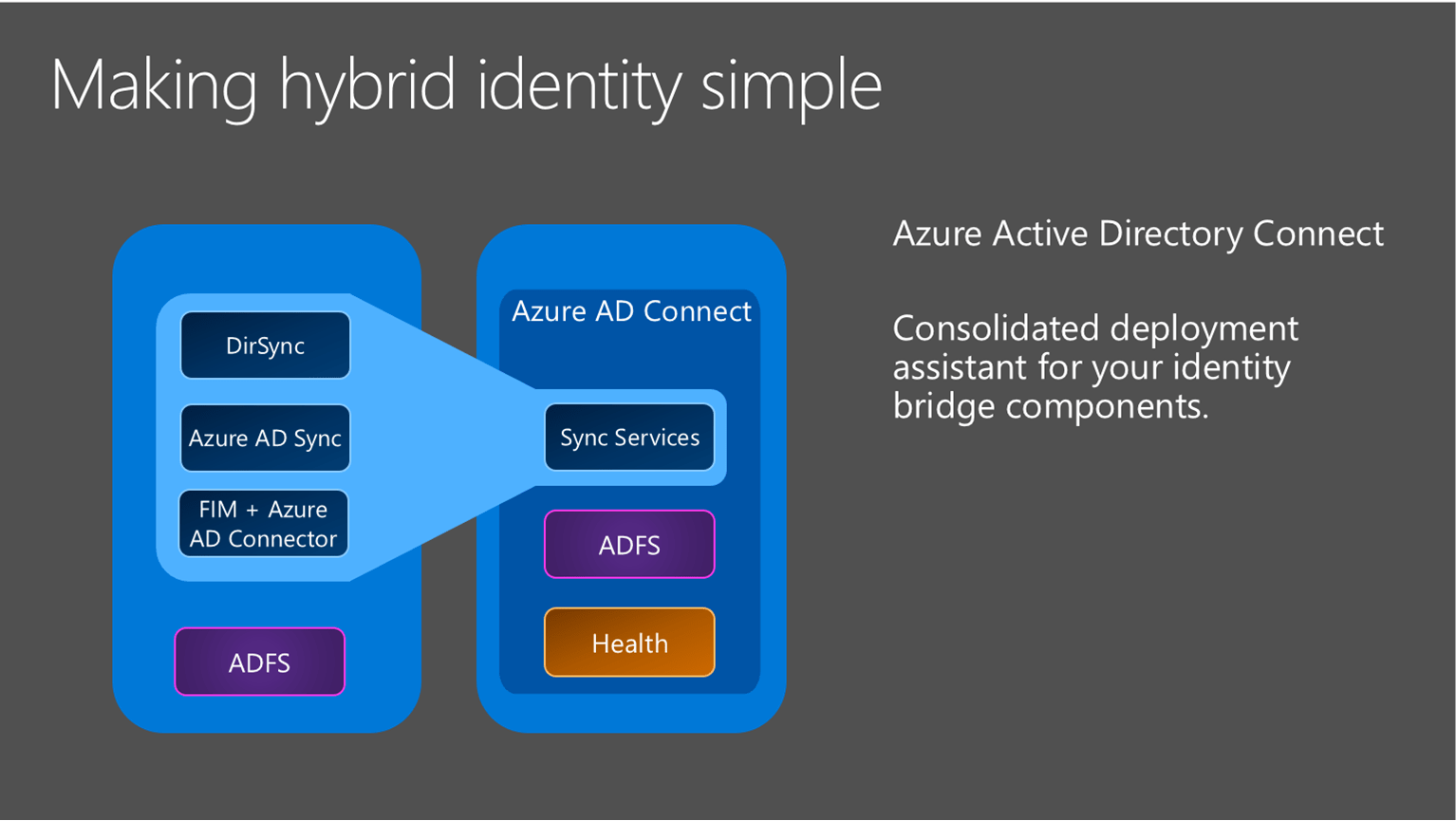 with azure ad adfs diagram fujitsu ten car stereo isuzu wiring connect active directory