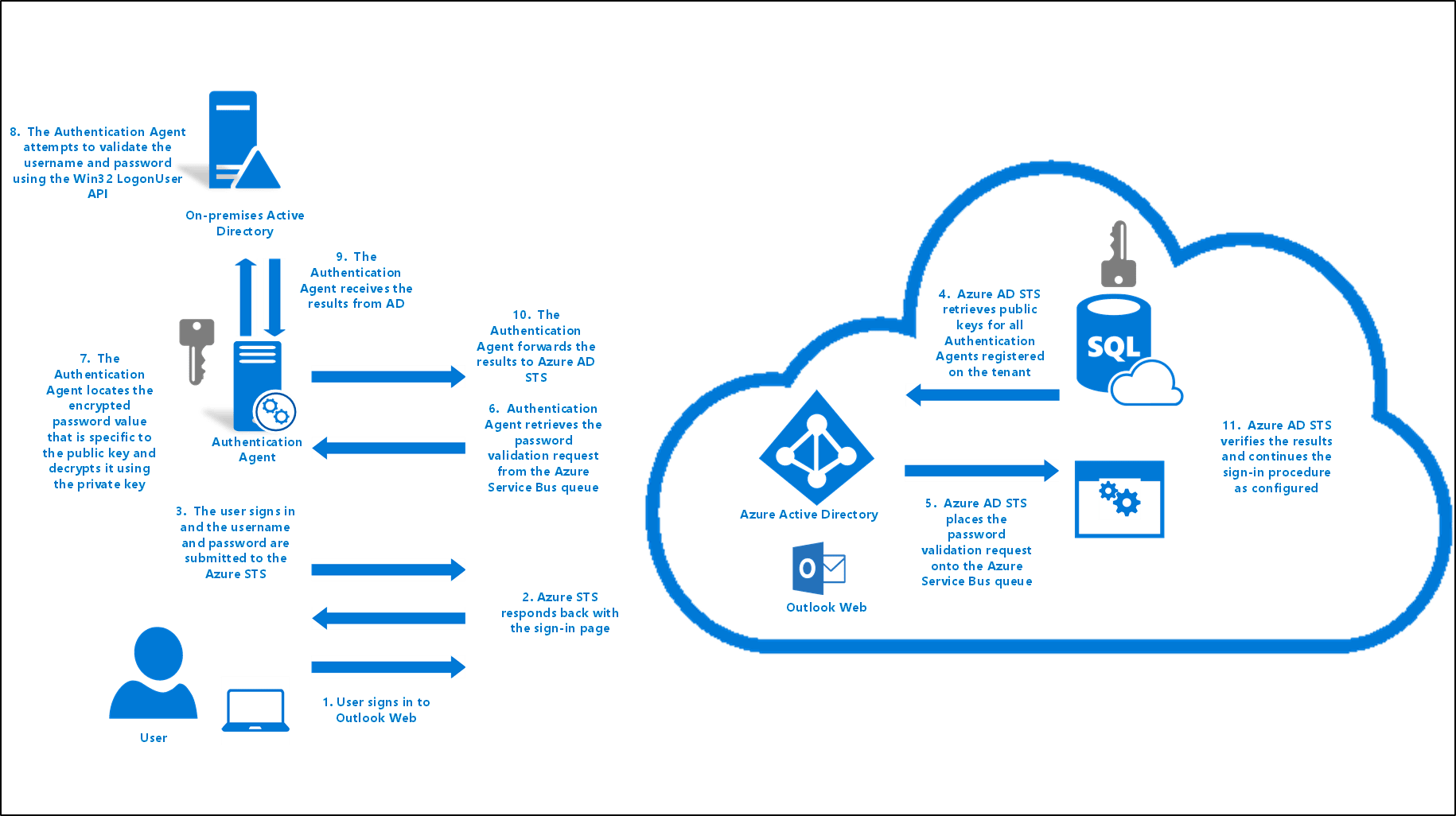 with azure ad adfs diagram narva 175 wiring active directory pass through authentication