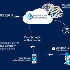 With Azure Ad Adfs Diagram Simple Water Cycle To Label Connect Pass Through Authentication Microsoft Docs