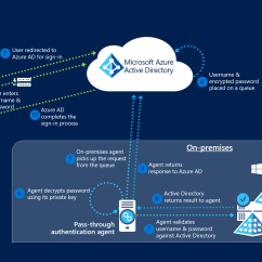 With Azure Ad Adfs Diagram Wiring 2 Way Switch Diagrams Connect Pass Through Authentication How It