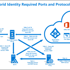 With Azure Ad Adfs Diagram Hopkins Trailer Connector Wiring Hybrid Identity Required Ports And Protocols
