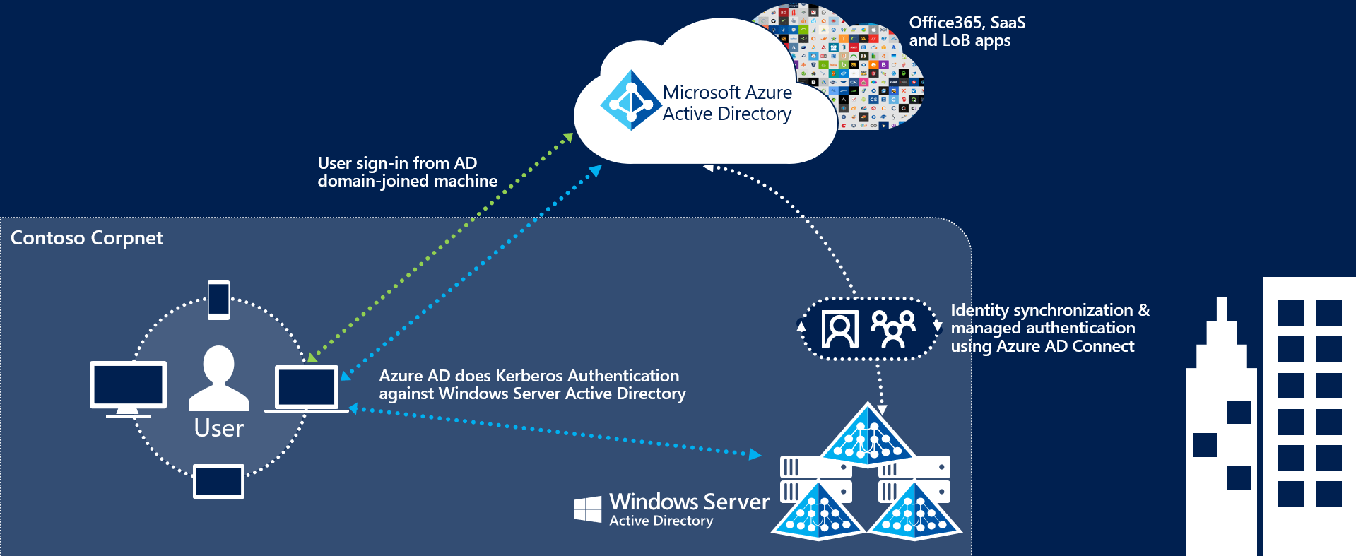 sso architecture diagram hopkins trailer connector wiring azure ad connect seamless single sign on microsoft docs