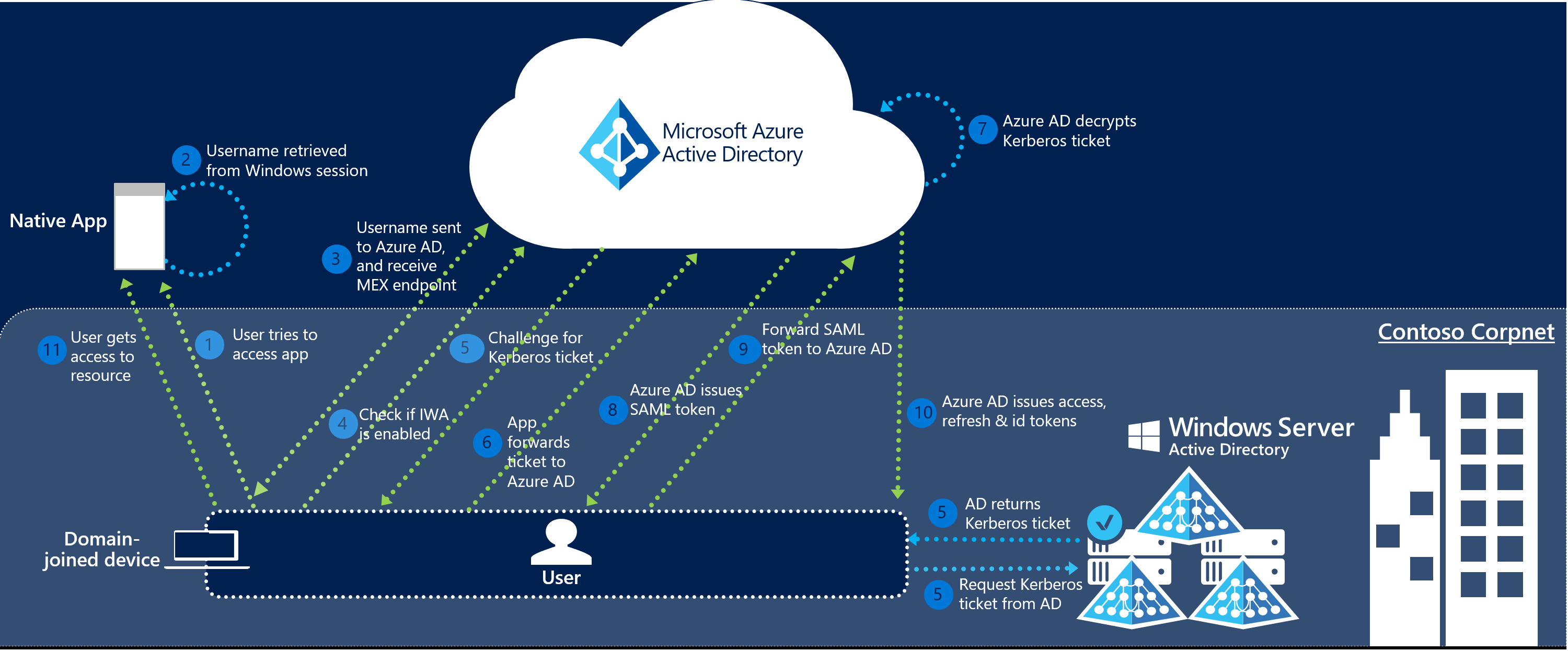 sso architecture diagram beetle insect parts azure ad connect seamless single sign on how it works