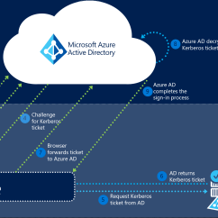 Sso Architecture Diagram Domestic Lighting Wiring Azure Ad Connect Seamless Single Sign On How It Works