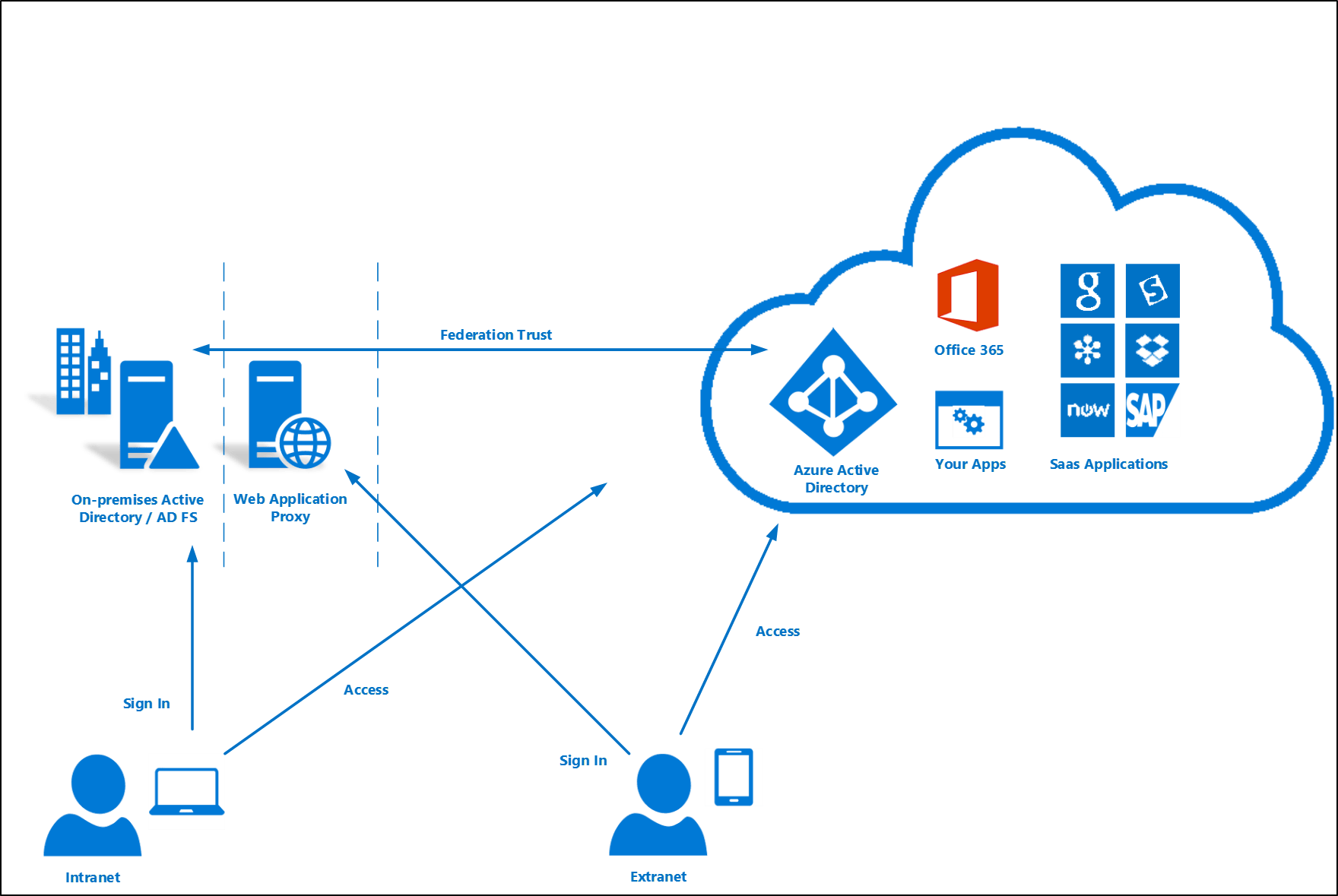 Azure Ad Connect User Signin  Microsoft Docs