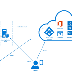 With Azure Ad Adfs Diagram Redarc Dual Battery System Wiring Connect User Sign In Microsoft Docs