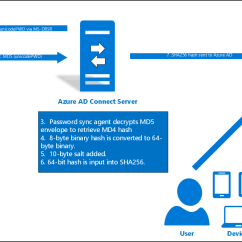 With Azure Ad Adfs Diagram Process Template Word Implement Password Hash Synchronization