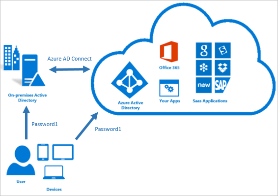 What is Azure AD Connect