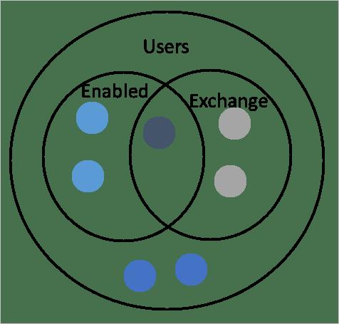Azure AD Connect: Understanding Declarative Provisioning