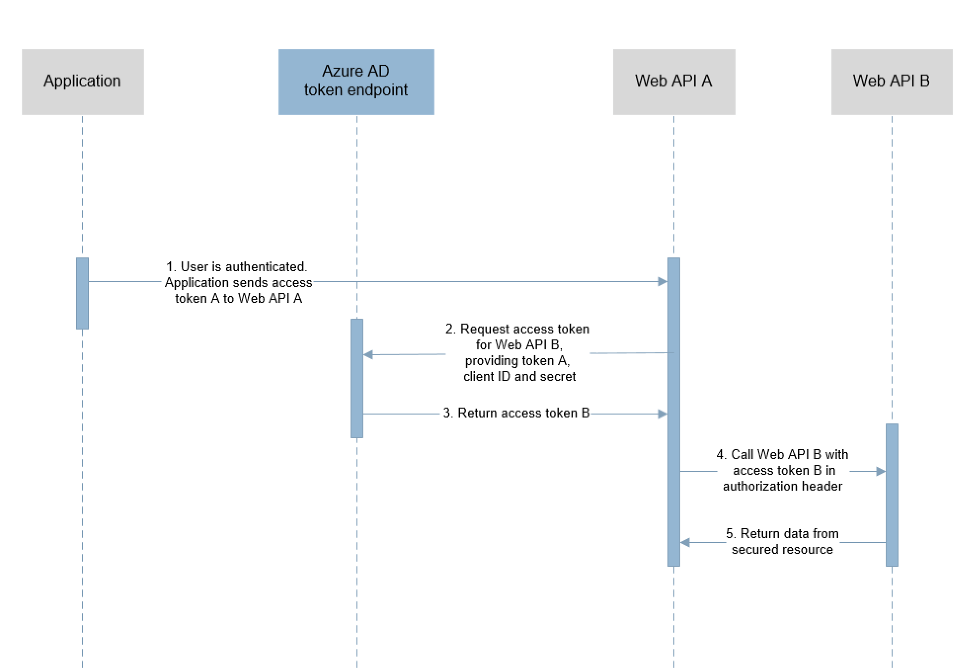 hight resolution of  shows the steps in the oauth2 0 on behalf of flow