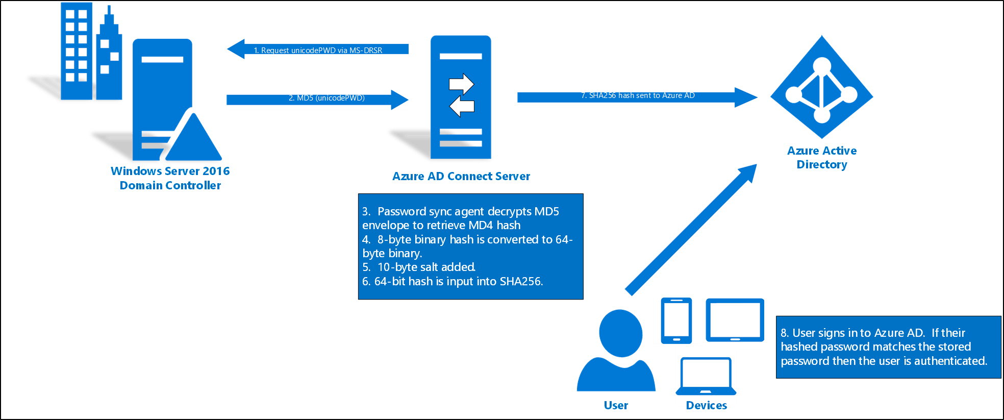 sql server architecture diagram with explanation 2003 ford expedition vacuum implement password hash synchronization azure ad
