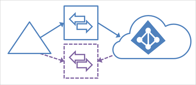Building a highly available Azure AD Connect | Marius Sandbu