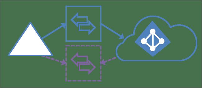 Bilderesultat for staging server azure ad connect