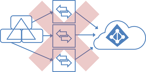 Azure Ad Connect Supported Topologies