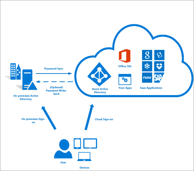 Image result for AZURE ACTIVE DIRECTORY