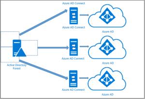 Hybrid identity design  adoption strategy Azure