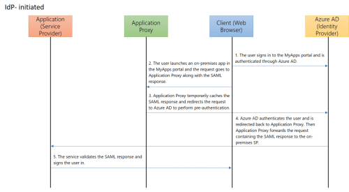 small resolution of create an application and set up saml sso