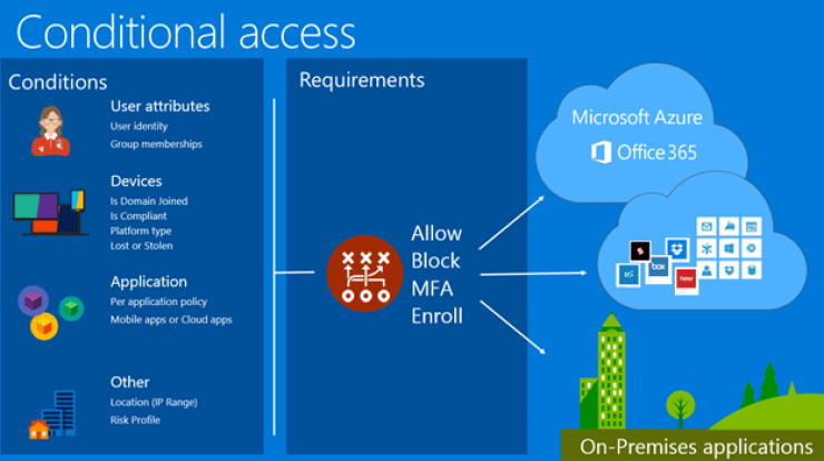 Power BI security enhancements with Azure AD conditional access