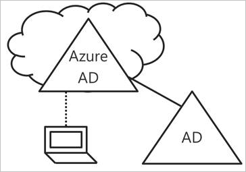 Introduction to device management in Azure Active