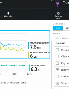Click  graph to choose metrics also monitor your app   health and usage with application insights rh docs microsoft