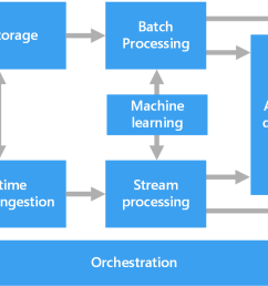 overall data pipeline diagram [ 1530 x 683 Pixel ]