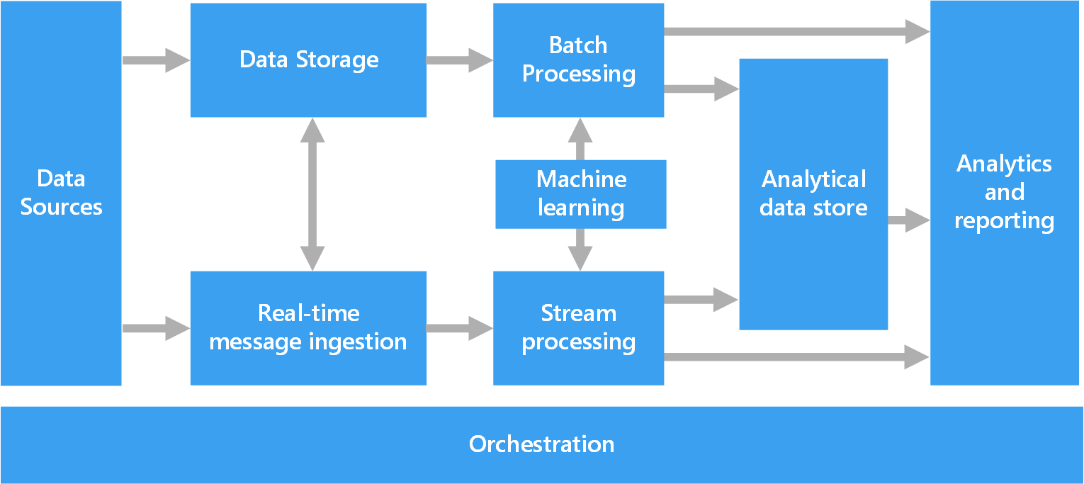 hight resolution of overall data pipeline diagram