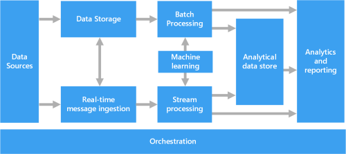 small resolution of overall data pipeline diagram